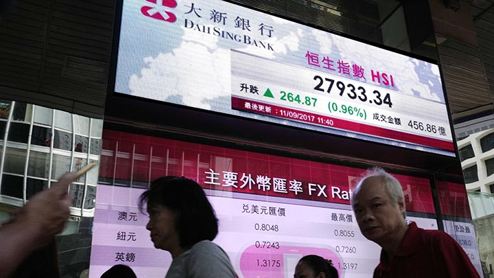 People walk past an electronic board showing Hong Kong share index outside a local bank in Hong Kong, Monday, Sept. 11, 2017. Asian stocks rose strongly Monday after Hurricane Irma weakened and North Korea marked a weekend holiday with celebrations but refrained from launching more missiles, giving investors some relief. (AP Photo/Vincent Yu)